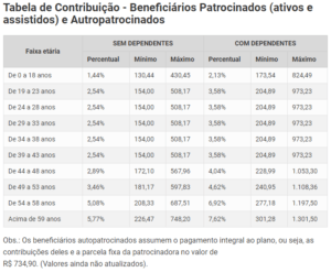 Tabela de contribuições 2021 Cemig Saúde