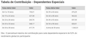 Tabela de contribuições de dependentes especiais da Cemig Saúde